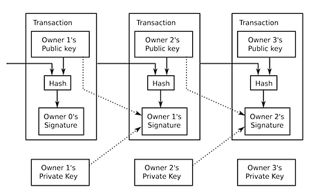 Bitcoin Transaction Blocks Diagram